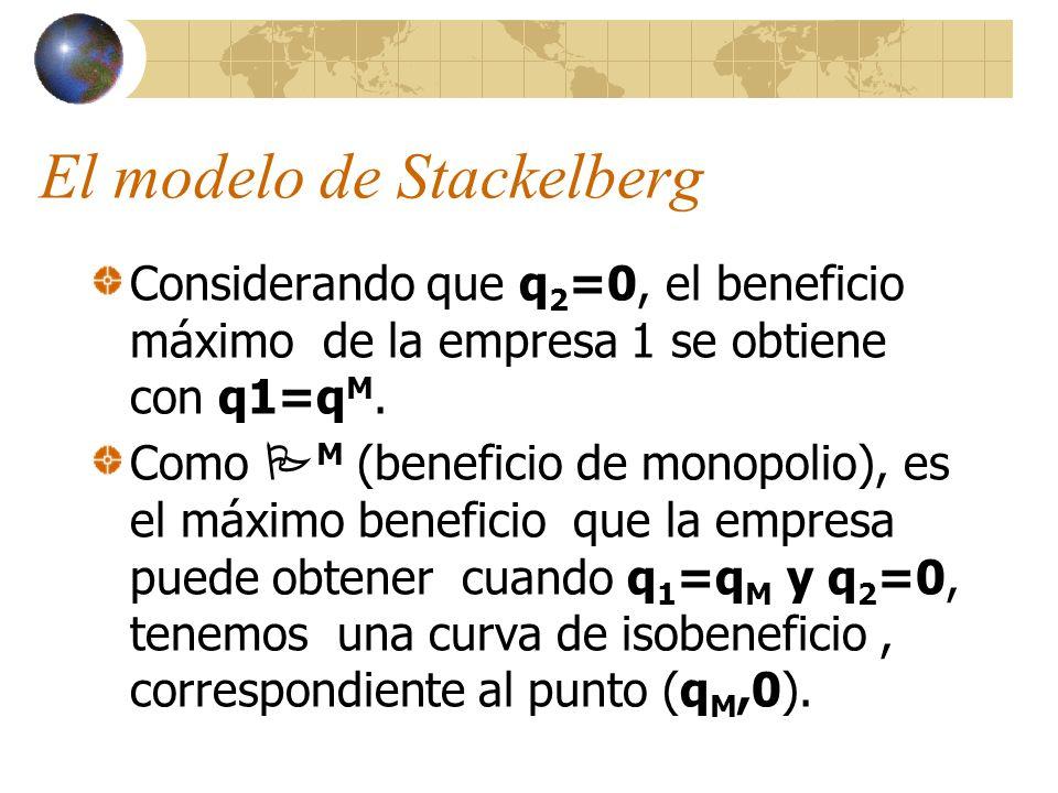 El modelo de Stackelberg Considerando que q 2 =0, el beneficio máximo de la empresa 1 se obtiene con q1=q M. Como M (beneficio de monopolio), es el má
