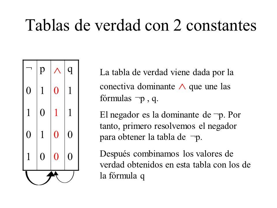 Tablas de verdad con 2 constantes ¬p q 0101 1011 0100 1000 La tabla de verdad viene dada por la conectiva dominante que une las fórmulas ¬p, q. El neg