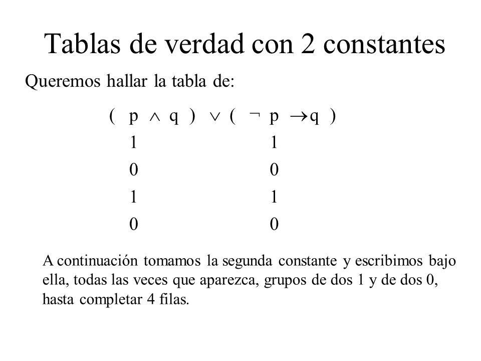 Tablas de verdad con 2 constantes Queremos hallar la tabla de: (p q) (¬p q) 11 00 11 00 A continuación tomamos la segunda constante y escribimos bajo ella, todas las veces que aparezca, grupos de dos 1 y de dos 0, hasta completar 4 filas.