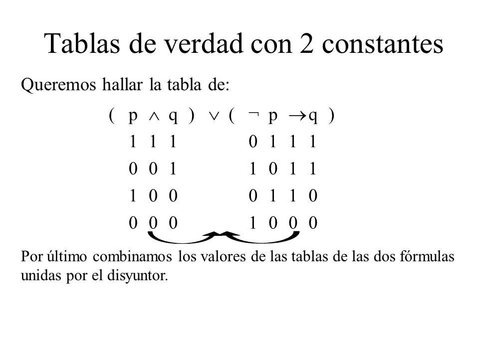 Tablas de verdad con 2 constantes Queremos hallar la tabla de: (p q) (¬p q) 1110111 0011011 1000110 0001000 Por último combinamos los valores de las tablas de las dos fórmulas unidas por el disyuntor.