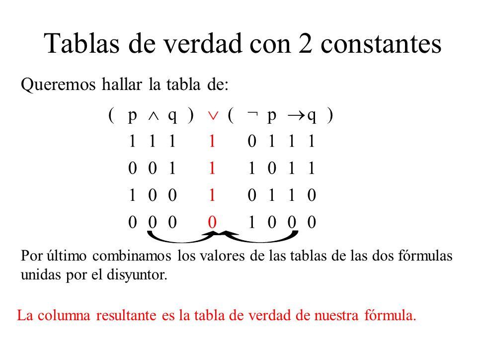 Tablas de verdad con 2 constantes Queremos hallar la tabla de: (p q) (¬p q) 11110111 00111011 10010110 00001000 Por último combinamos los valores de las tablas de las dos fórmulas unidas por el disyuntor.