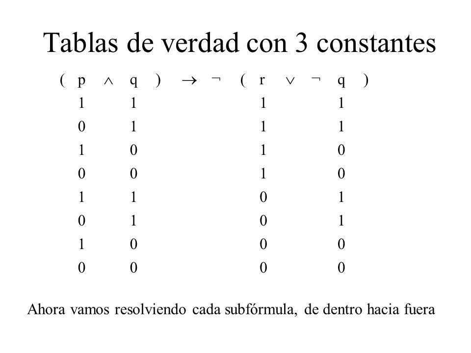 Tablas de verdad con 3 constantes (p q) ¬ (r ¬q) 1111 0111 1010 0010 1101 0101 1000 0000 Ahora vamos resolviendo cada subfórmula, de dentro hacia fuera