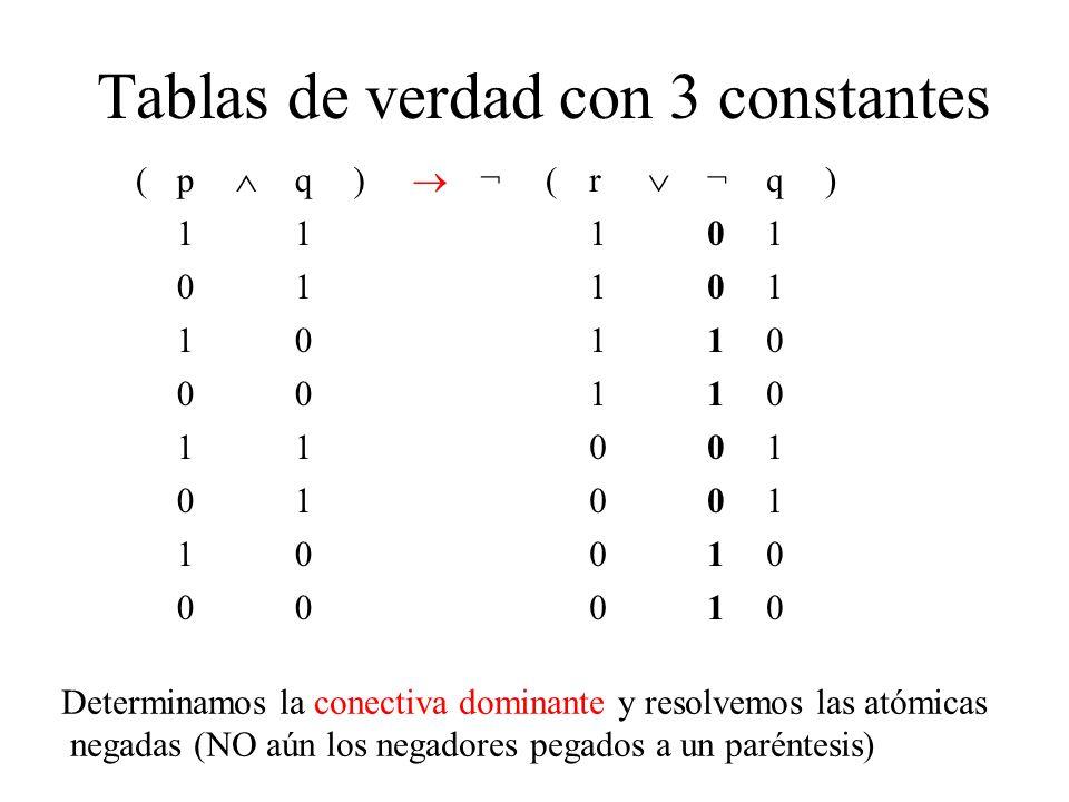 Tablas de verdad con 3 constantes (p q) ¬ (r ¬q) 11101 01101 10110 00110 11001 01001 10010 00010 Determinamos la conectiva dominante y resolvemos las atómicas negadas (NO aún los negadores pegados a un paréntesis)
