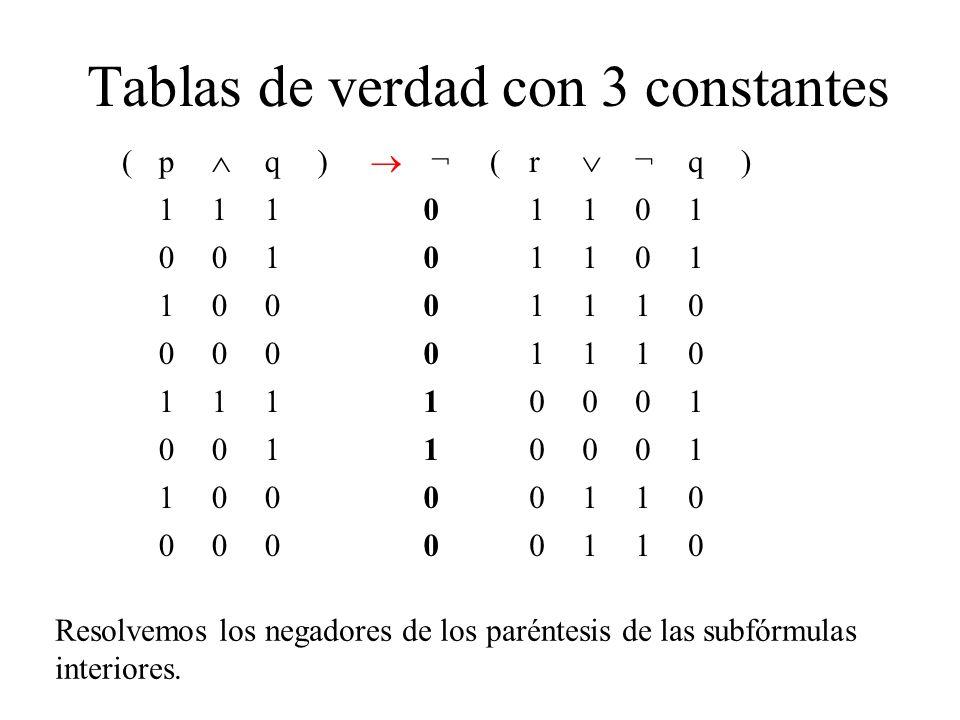 Tablas de verdad con 3 constantes (p q) ¬ (r ¬q) 11101101 00101101 10001110 00001110 11110001 00110001 10000110 00000110 Resolvemos los negadores de los paréntesis de las subfórmulas interiores.