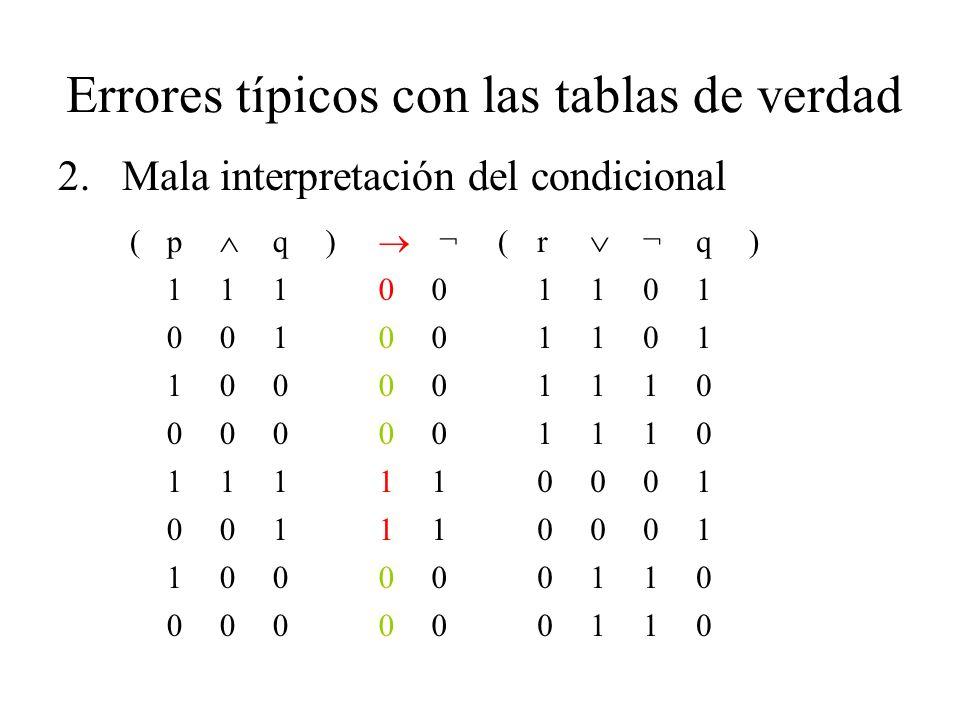 Errores típicos con las tablas de verdad 2.Mala interpretación del condicional (p q) ¬ (r ¬q) 111001101 001001101 100001110 000001110 111110001 001110