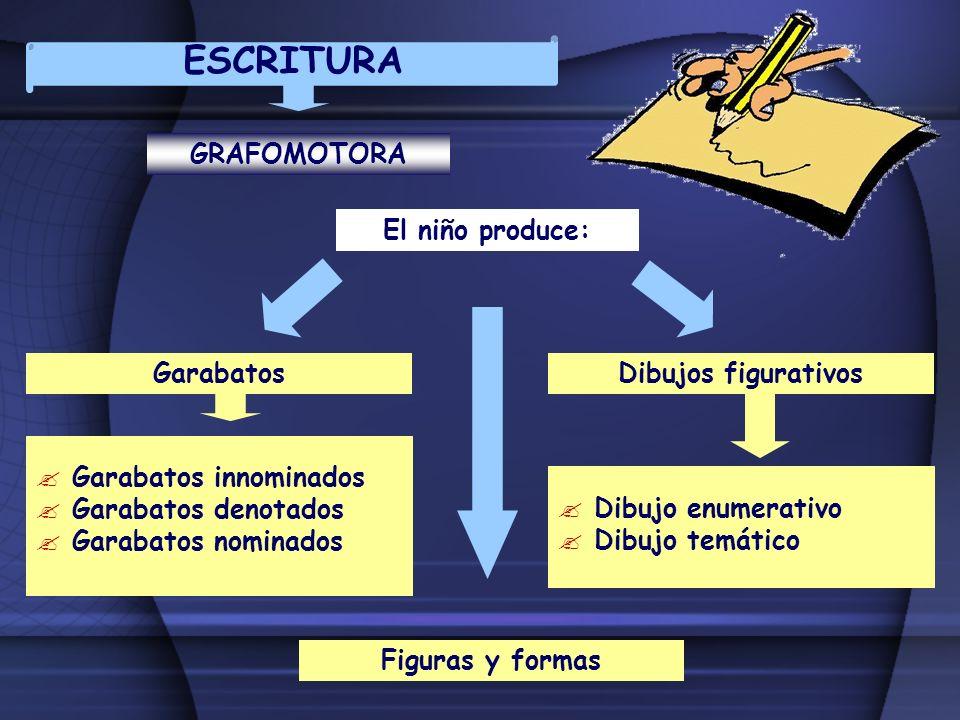 ESCRITURA GRAFOMOTORA Garabatos innominados Garabatos denotados Garabatos nominados GarabatosDibujos figurativos Dibujo enumerativo Dibujo temático Fi