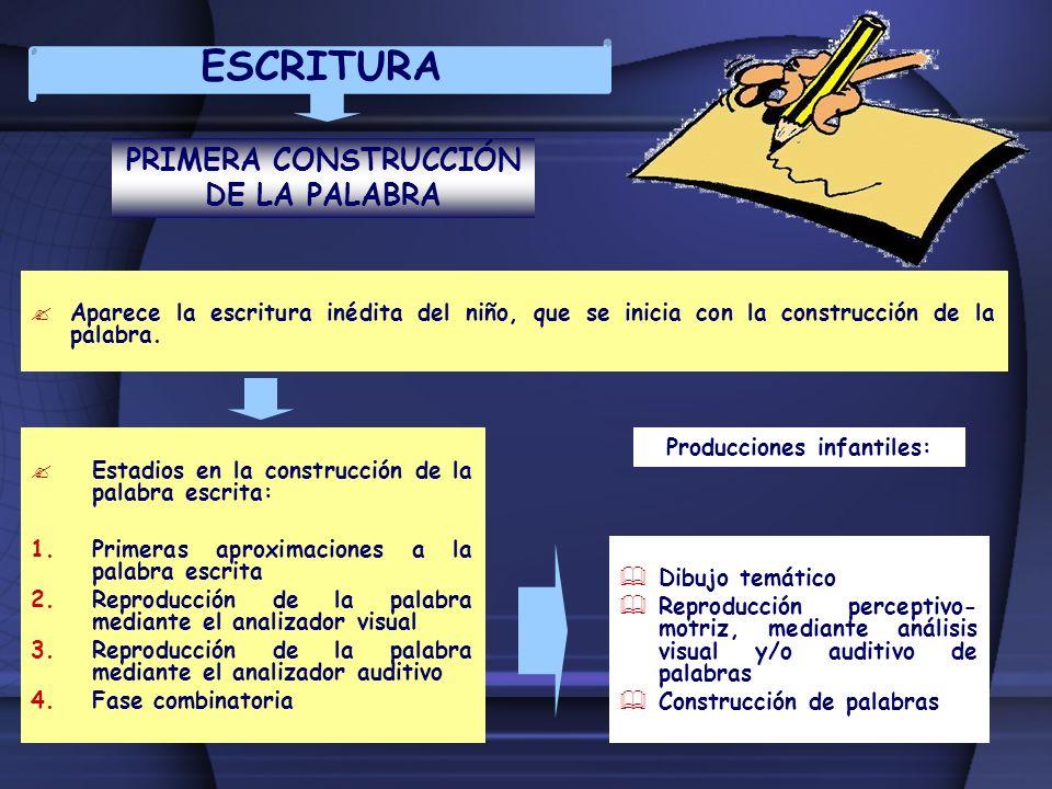 ESCRITURA PRIMERA CONSTRUCCIÓN DE LA PALABRA Aparece la escritura inédita del niño, que se inicia con la construcción de la palabra. Estadios en la co