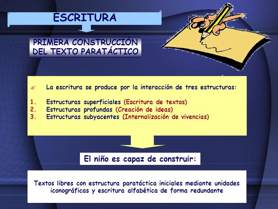 ESCRITURA PRIMERA CONSTRUCCIÓN DEL TEXTO PARATÁCTICO La escritura se produce por la interacción de tres estructuras: 1.Estructuras superficiales (Escr