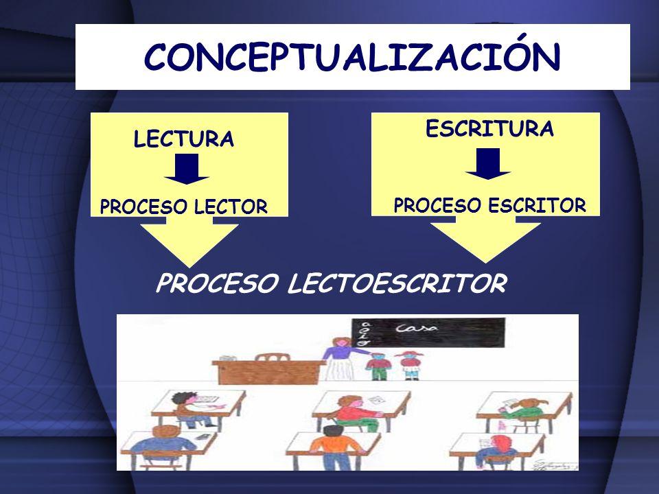 PROCESO LECTOESCRITOR LECTURA PROCESO LECTOR ESCRITURA PROCESO ESCRITOR