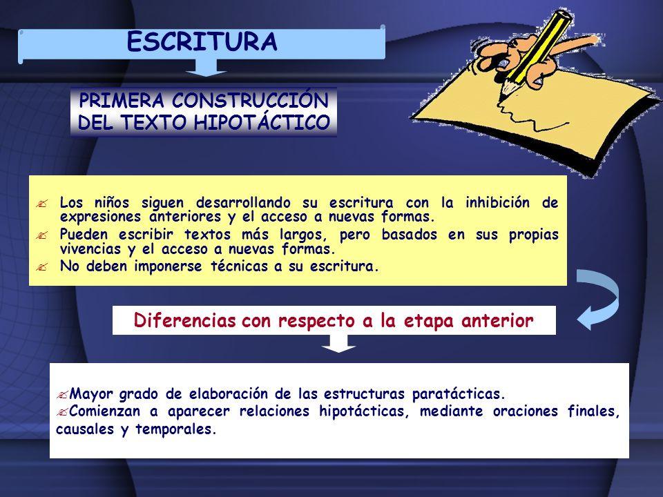 ESCRITURA PRIMERA CONSTRUCCIÓN DEL TEXTO HIPOTÁCTICO Los niños siguen desarrollando su escritura con la inhibición de expresiones anteriores y el acce