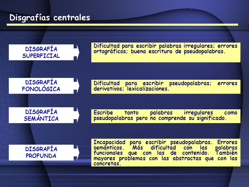 Disgrafías centrales DISGRAFÍA SUPERFICIAL Dificultad para escribir palabras irregulares; errores ortográficos; buena escritura de pseudopalabras. DIS