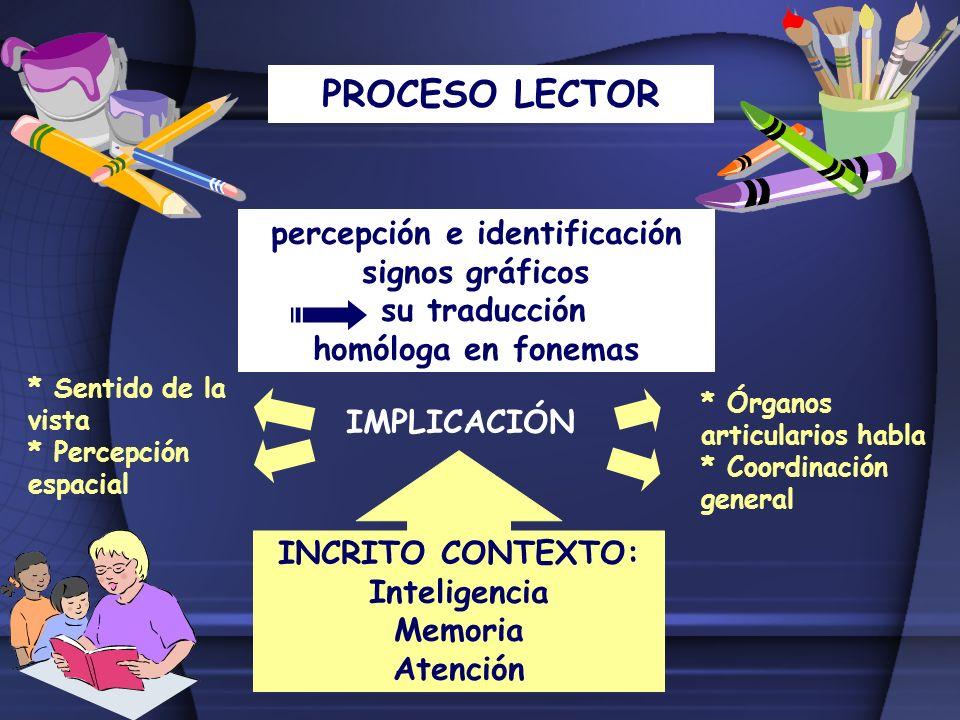 PROCESO LECTOR INCRITO CONTEXTO: Inteligencia Memoria Atención IMPLICACIÓN percepción e identificación signos gráficos su traducción homóloga en fonem