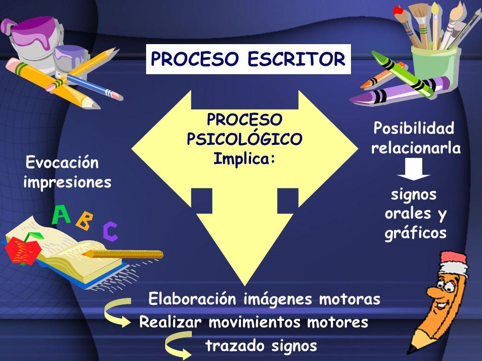 PROCESO ESCRITOR PROCESO PSICOLÓGICO Implica: Evocación impresiones Posibilidad relacionarla signos orales y gráficos Elaboración imágenes motoras Rea