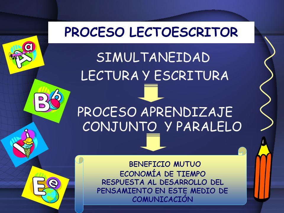 PROCESO LECTOESCRITOR SIMULTANEIDAD LECTURA Y ESCRITURA PROCESO APRENDIZAJE CONJUNTO Y PARALELO BENEFICIO MUTUO ECONOMÍA DE TIEMPO RESPUESTA AL DESARR