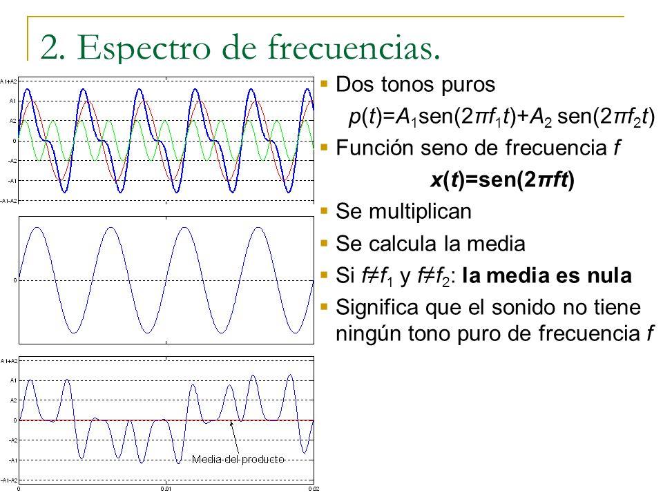 2. Espectro de frecuencias. Tono puro con A 1 y f 1 p(t)=A 1 sen(2π f 1 t) Función seno de frecuencia f x(t)=sen(2π f t) Se multiplican Se calcula la