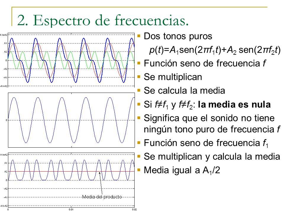 Dos tonos puros p(t)=A 1 sen(2πf 1 t)+A 2 sen(2πf 2 t) Función seno de frecuencia f x(t)=sen(2πft) Se multiplican Se calcula la media Si ff 1 y ff 2 :