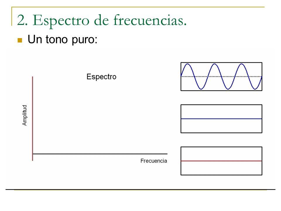 Dos tonos puros p(t)=A 1 sen(2πf 1 t)+A 2 sen(2πf 2 t) Función seno de frecuencia f Se multiplican Se calcula la media Si ff 1 y ff 2 : la media es nu