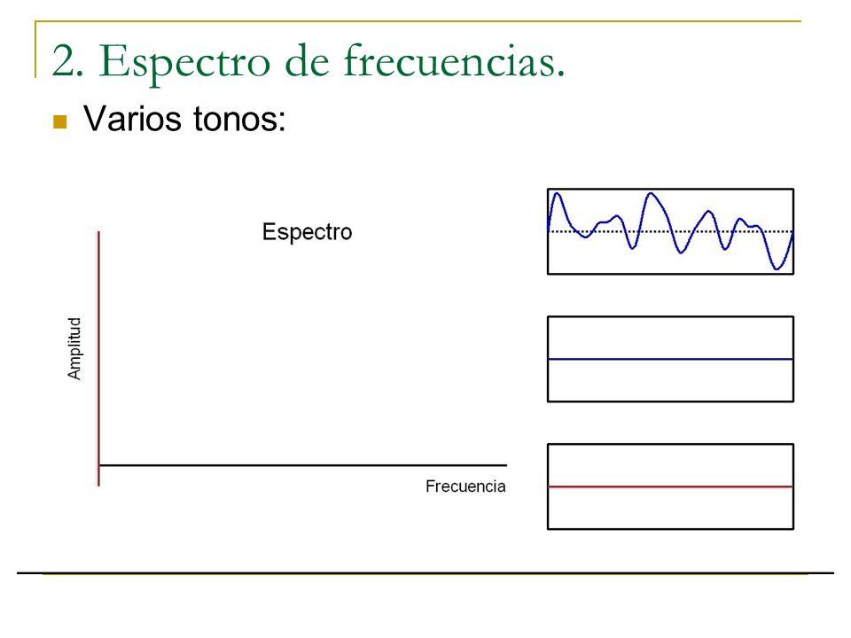 2. Espectro de frecuencias. Dos tonos puros: