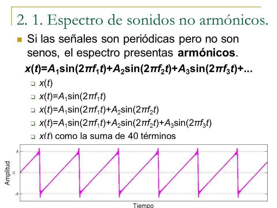 2. 1. Espectro de sonidos no armónicos. Si las señales son periódicas pero no son senos, el espectro presentas armónicos. Ejemplo: x(n) la función sie