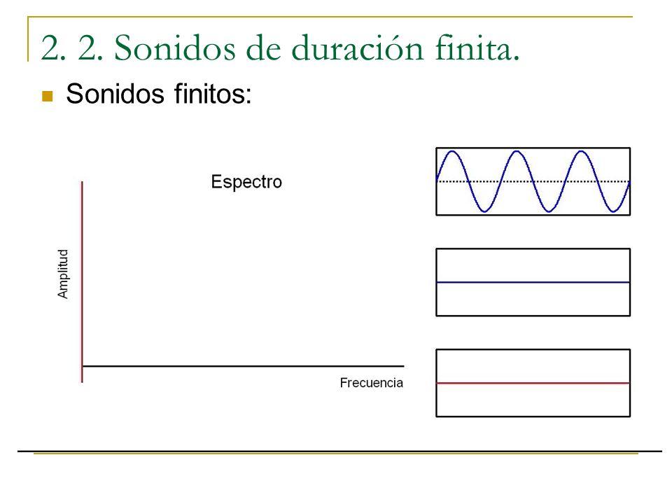 Sonidos finitos: Hasta ahora se ha supuesto que los sonidos son infinitos, pero esto nunca así. Lo que se ha visto para el espectro no se cumple exact