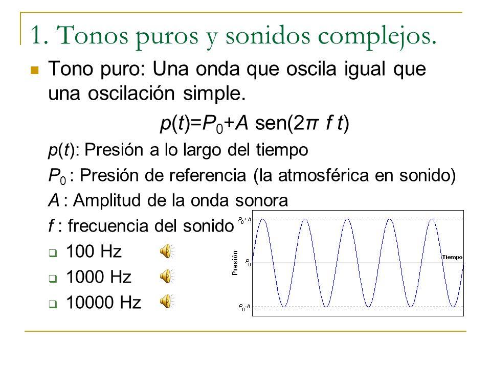 Tema 2: Análisis del sonido 1.Tonos puros y sonidos complejos. 2.Espectro 1.Sonidos no armónicos 2.Sonidos de duración finita 3.Espectrograma 4.Tono y