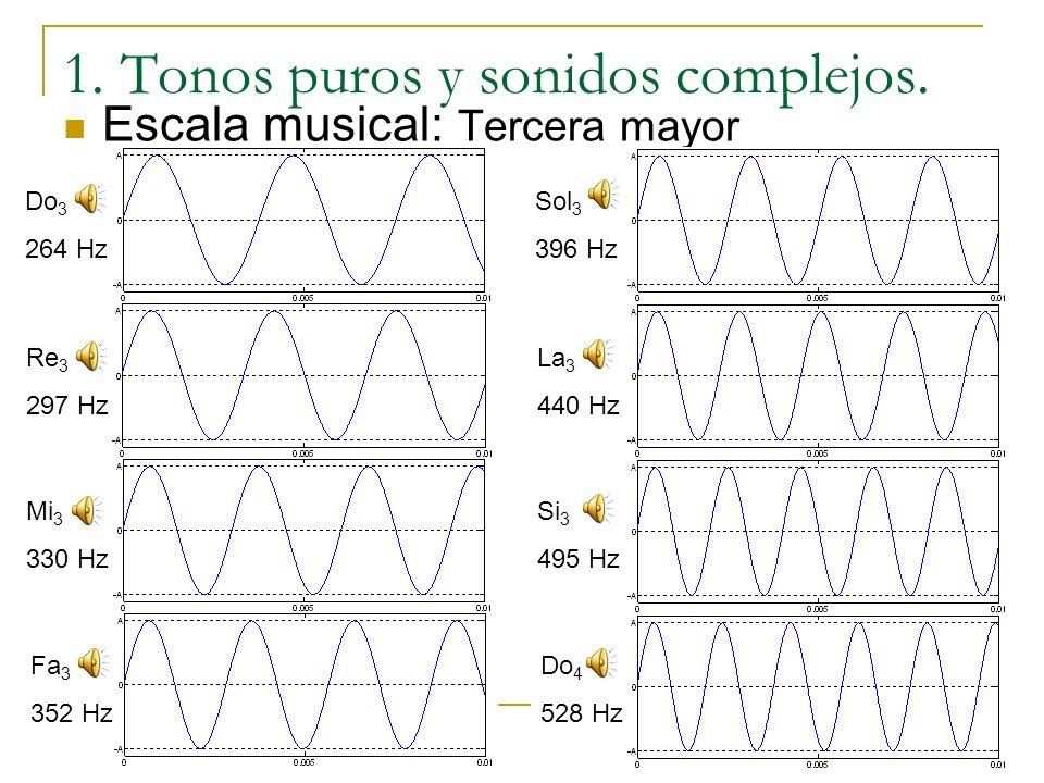 1. Tonos puros y sonidos complejos. Tono puro: Una onda que oscila igual que una oscilación simple. p(t)=P 0 +A sen(2π f t) p(t): Presión a lo largo d