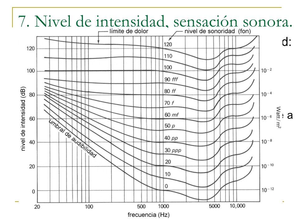 7. Nivel de intensidad, sensación sonora. Nivel de intensidad: Así, un sonido de 10 -12 W/m 2, el cociente vale uno, luego el exponente es cero, y NI=
