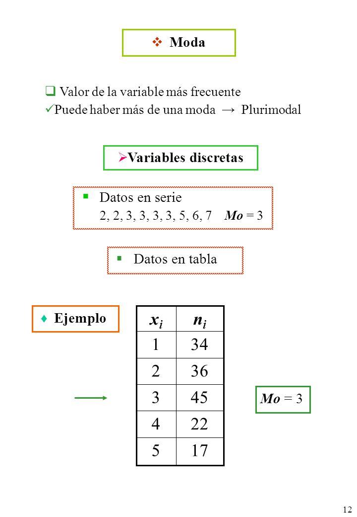 12 175 224 453 362 341 nini xixi Ejemplo Datos en tabla Datos en serie 2, 2, 3, 3, 3, 3, 5, 6, 7Mo = 3 Mo = 3 Valor de la variable más frecuente Puede haber más de una moda Plurimodal Moda Variables discretas