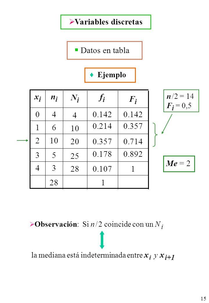 15 Datos en tabla Variables discretas n /2 = 14 F i = 0,5 Me = 2 Ejemplo 28 4 3 2 1 0 xixi 3 5 10 6 4 nini 1 0.892 0.714 0.357 0.142 FiFi 1 0.107 0.178 0.357 0.214 0.142 fifi 25 20 10 4 NiNi Observación: Si n / 2 coincide con un N i la mediana está indeterminada entre x i y x i+1