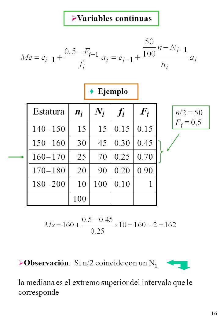 16 n/2 = 50 F i = 0,5 Variables continuas Ejemplo Observación: Si n/2 coincide con un N i la mediana es el extremo superior del intervalo que le corresponde 1 0.90 0.70 0.45 0.15 FiFi 0.10 0.20 0.25 0.30 0.15 fifi 100 90 70 45 15 NiNi 100 10180 – 200 20170 – 180 25160 – 170 30150 – 160 15140 – 150 nini Estatura