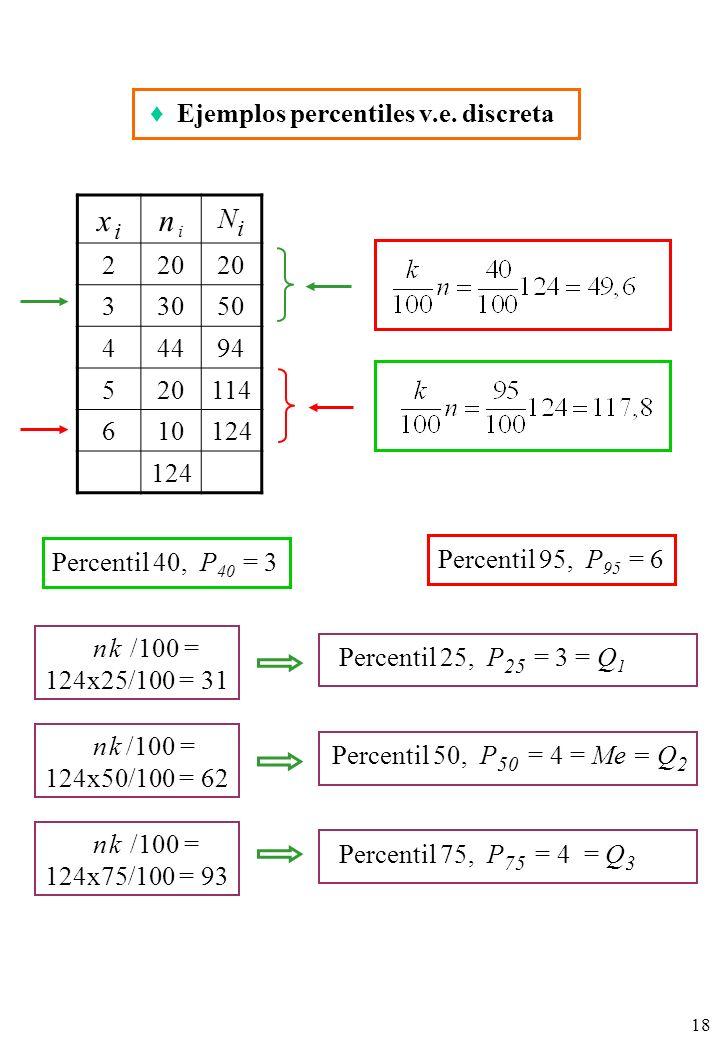 18 x ix i n in i NiNi 220 33050 44494 520114 610124 Percentil 40, P 40 = 3 Percentil 95, P 95 = 6 n k /100 = 124x25/100 = 31 n k /100 = 124x50/100 = 62 n k /100 = 124x75/100 = 93 Ejemplos percentiles v.e.