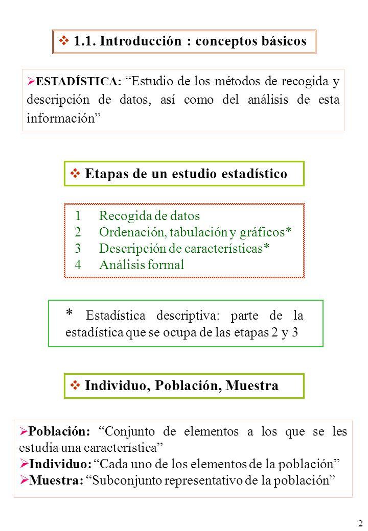 2 * Estadística descriptiva: parte de la estadística que se ocupa de las etapas 2 y 3 ESTADÍSTICA: Estudio de los métodos de recogida y descripción de datos, así como del análisis de esta información Población: Conjunto de elementos a los que se les estudia una característica Individuo: Cada uno de los elementos de la población Muestra: Subconjunto representativo de la población 1.1.