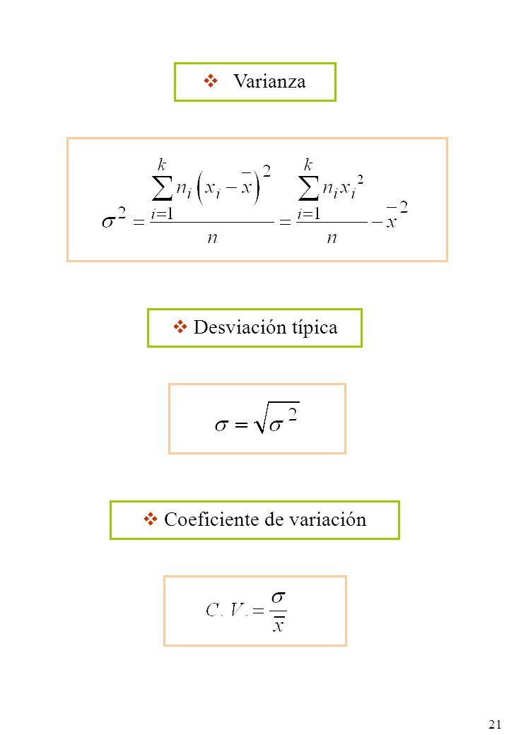 21 Varianza Desviación típica Coeficiente de variación