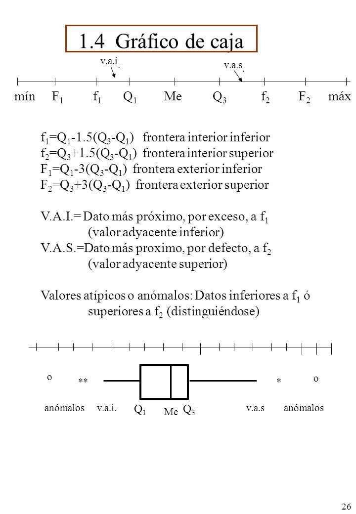 26 1.4 Gráfico de caja MeQ3Q3 Q1Q1 f1f1 F1F1 mínf2f2 F2F2 máx f 1 =Q 1 -1.5(Q 3 -Q 1 ) frontera interior inferior f 2 =Q 3 +1.5(Q 3 -Q 1 ) frontera interior superior F 1 =Q 1 -3(Q 3 -Q 1 ) frontera exterior inferior F 2 =Q 3 +3(Q 3 -Q 1 ) frontera exterior superior V.A.I.= Dato más próximo, por exceso, a f 1 (valor adyacente inferior) V.A.S.=Dato más proximo, por defecto, a f 2 (valor adyacente superior) Valores atípicos o anómalos: Datos inferiores a f 1 ó superiores a f 2 (distinguiéndose) * o ** o Me Q3Q3 Q1Q1 v.a.i.anómalosv.a.sanómalos v.a.i.