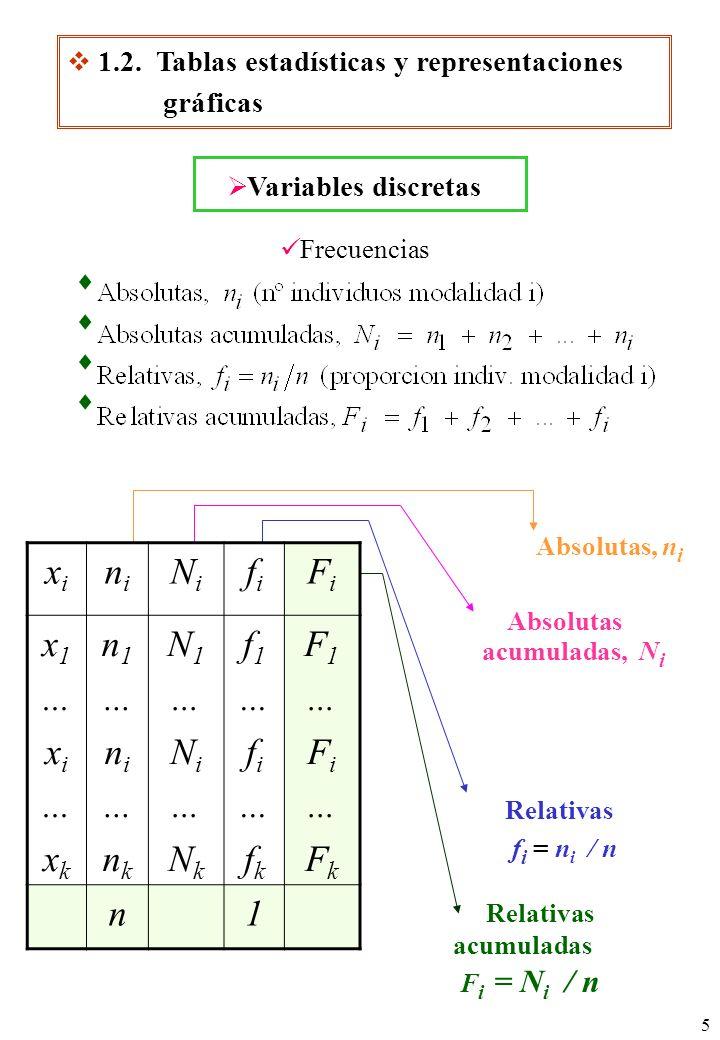 5 Frecuencias Absolutas, n i Relativas f i = n i / n Relativas acumuladas F i = N i / n Absolutas acumuladas, N i Variables discretas xixi nini NiNi fifi FiFi x 1...