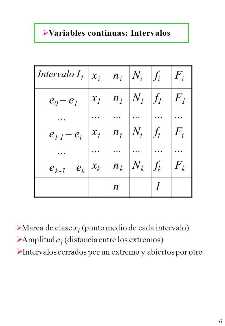 6 Variables continuas: Intervalos Intervalo I i x ix i n in i NiNi fifi FiFi e 0 – e 1... e i-1 – e i... e k -1 – e k x 1... x i... x k n 1... n i...