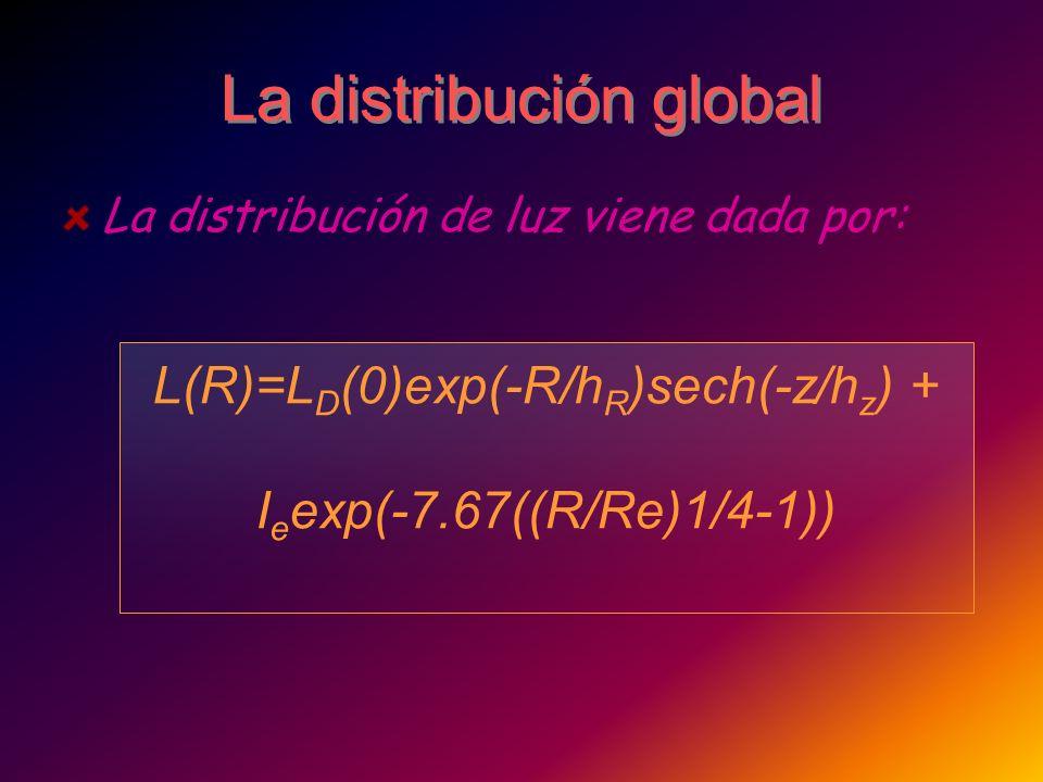 La distribución global La distribución de luz viene dada por: L(R)=L D (0)exp(-R/h R )sech(-z/h z ) + I e exp(-7.67((R/Re)1/4-1))
