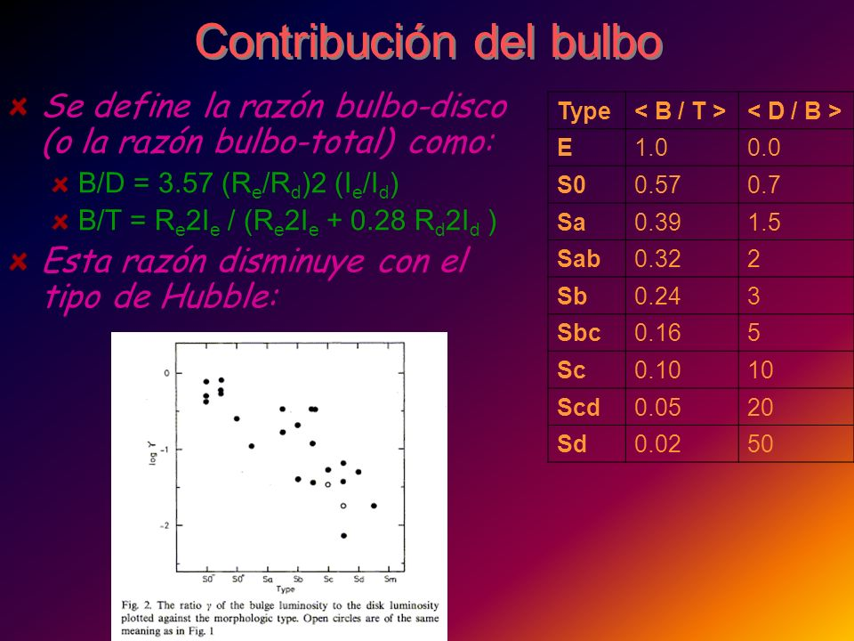 Contribución del bulbo Se define la razón bulbo-disco (o la razón bulbo-total) como: B/D = 3.57 (R e /R d )2 (I e /I d ) B/T = R e 2I e / (R e 2I e +