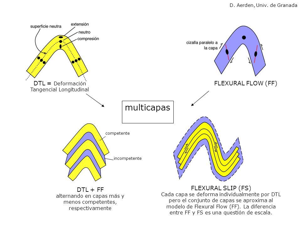 DTL + FF alternando en capas más y menos competentes, respectivamente FLEXURAL SLIP (FS) Cada capa se deforma individualmente por DTL pero el conjunto