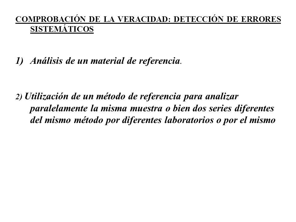 COMPROBACIÓN DE LA VERACIDAD: DETECCIÓN DE ERRORES SISTEMÁTICOS 1)Análisis de un material de referencia. 2) Utilización de un método de referencia par