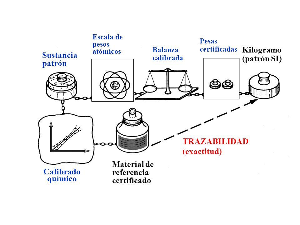 Calibrado químico Material de referencia certificado TRAZABILIDAD (exactitud) Kilogramo (patrón SI) Pesas certificadas Balanza calibrada Escala de pes