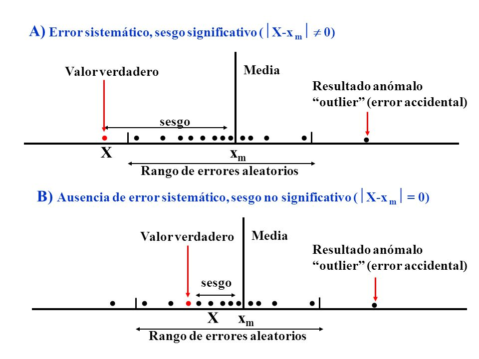 Valor verdadero Media Resultado anómalo outlier (error accidental) Xxmxm sesgo A) Error sistemático, sesgo significativo ( X-x m 0) Rango de errores aleatorios Valor verdadero Media Xxmxm sesgo B) Ausencia de error sistemático, sesgo no significativo ( X-x m = 0) Rango de errores aleatorios Resultado anómalo outlier (error accidental)