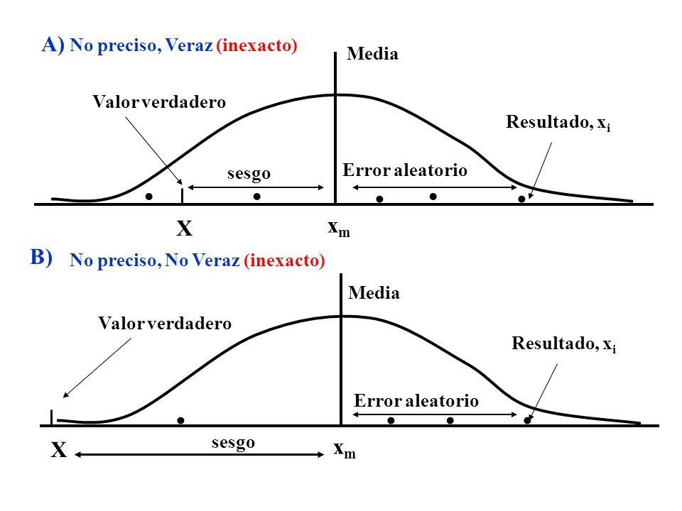 Valor verdadero Media Resultado, x i X xmxm Valor verdadero Media Resultado, x i X xmxm sesgo A) B) sesgo Error aleatorio No preciso, Veraz (inexacto)
