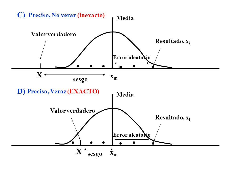 Valor verdadero Media Resultado, x i X xmxm sesgo C) Error aleatorio Valor verdadero Media Resultado, x i X xmxm sesgo D) Error aleatorio Preciso, No
