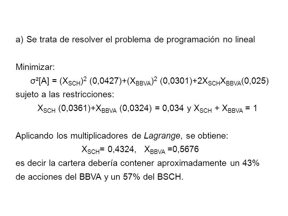 b) Se trata de resolver el problema de programación no lineal Maximizar: E[A] = X SCH (0,0361) + X BBVA (0,0324) sujeto a las restricciones: (X SCH ) 2 (0,0427) + (X BBVA ) 2 (0,0301)+ 2 X SCH X BBVA (0,025)= 0,04 X SCH +X BBVA =1 Aplicando los multiplicadores de Lagrange, se obtiene: X SCH = 0,8938, X BBVA = 0,1062 es decir la cartera debería contener aproximadamente un 11% de acciones del BBVA y un 89% del BSCH.