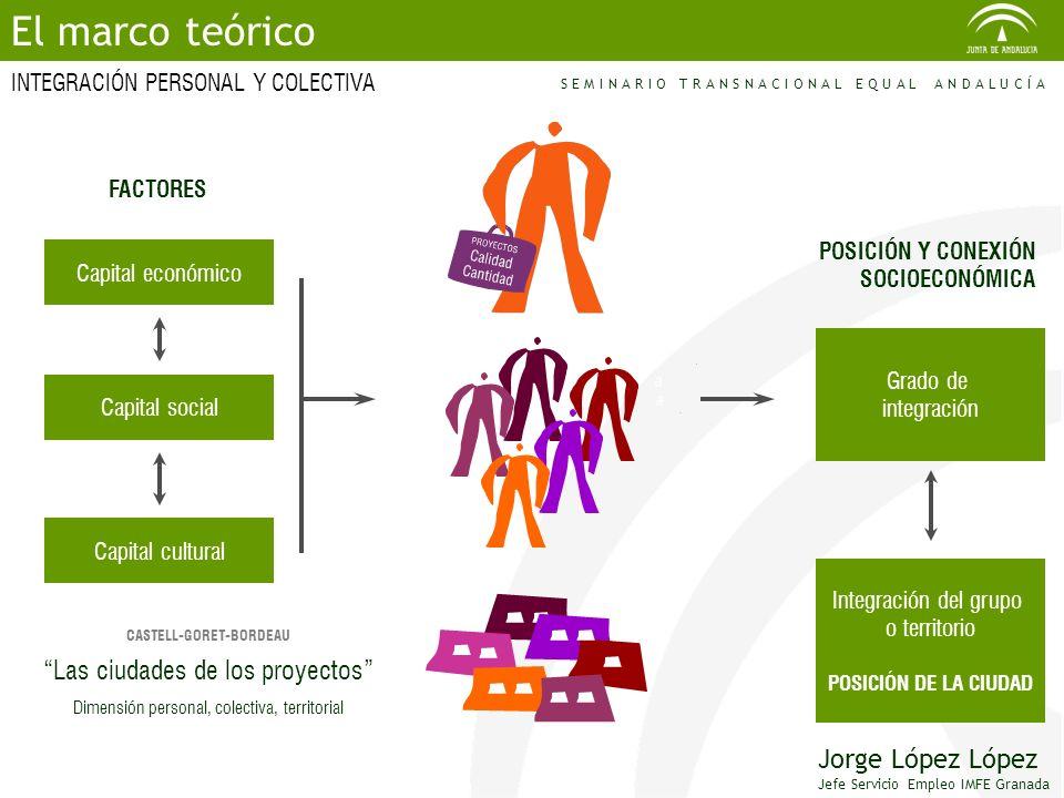 POSICIÓN Y CONEXIÓN SOCIOECONÓMICA Grado de integración Integración del grupo o territorio POSICIÓN DE LA CIUDAD CASTELL-GORET-BORDEAU Capital económi