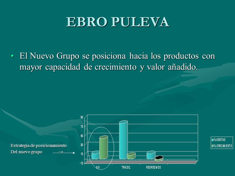 EBRO PULEVA El Nuevo Grupo se posiciona hacia los productos con mayor capacidad de crecimiento y valor añadido. Estrategia de posicionamiento Del nuev