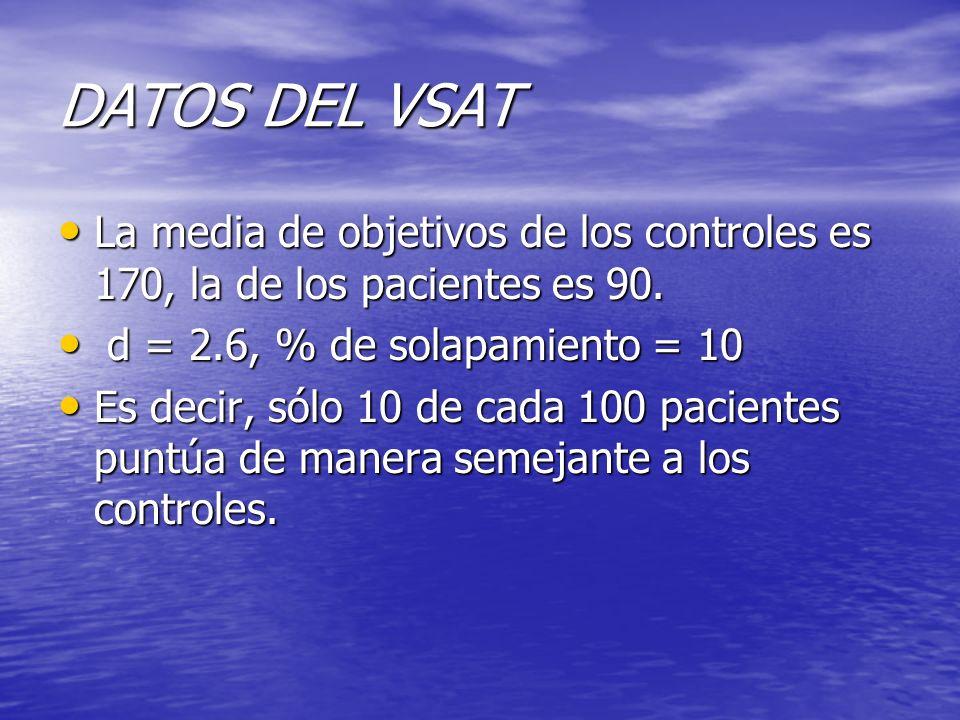 DATOS DEL VSAT La media de objetivos de los controles es 170, la de los pacientes es 90. La media de objetivos de los controles es 170, la de los paci