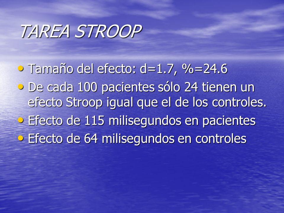 TAREA STROOP Tamaño del efecto: d=1.7, %=24.6 Tamaño del efecto: d=1.7, %=24.6 De cada 100 pacientes sólo 24 tienen un efecto Stroop igual que el de l