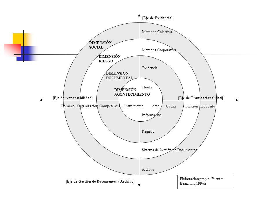 marco teórico global ciclo de vida enfoque de ciclo de vida de doble fase fase de creación: responsabilidad primaria sobre su fiabilidad y autenticida